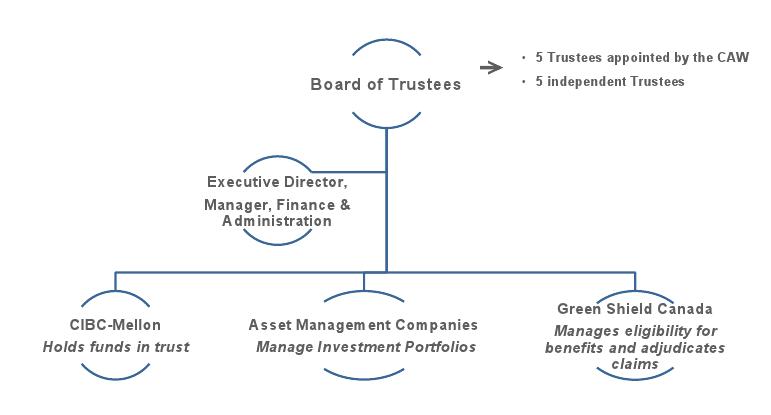 cibc corporate structure